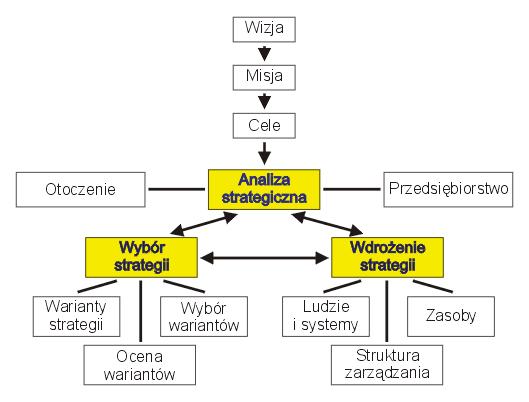 Zarządzanie strategiczne - model