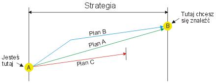 Strategia vs. Plan