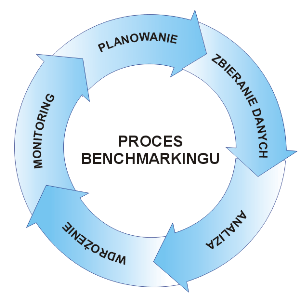 Proces benchmarkingu