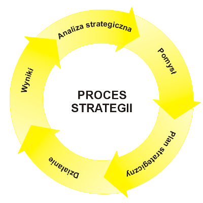 Strategia proces