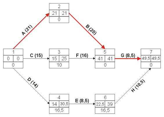 Metoda PERT - schemat 1